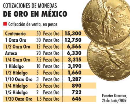 Valor Del Centenario Hoy May 2020
