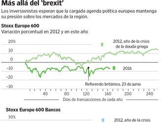 Los riesgos políticos de Europa desalientan a los inversionistas