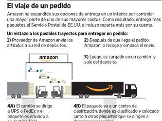 Amazon da otro salto en su ambición de controlar toda la cadena logística