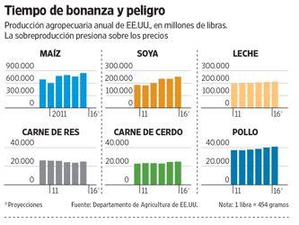 Las grandes cosechas no dan respiro a los precios de los commodities