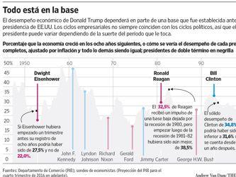 Trump hereda una economía con buena salud, pero múltiples retos