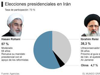 Los iraníes eligen más diálogo, aperturismo y libertades